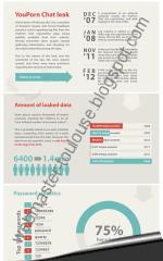 Infographie : sécurité des mots de passe