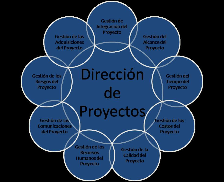 integracion y control: