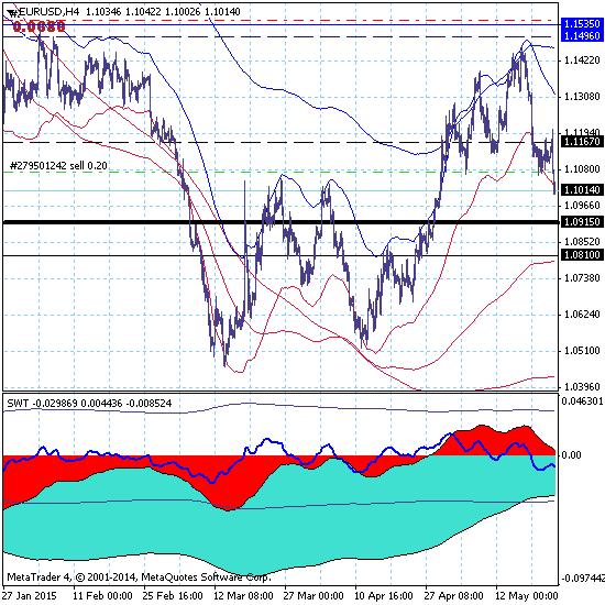 Евро восстанавливает нисходящий тренд