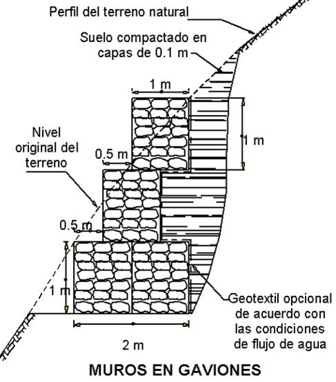 Muros gaviones especificaciones para un muro de - Muros de gavion ...