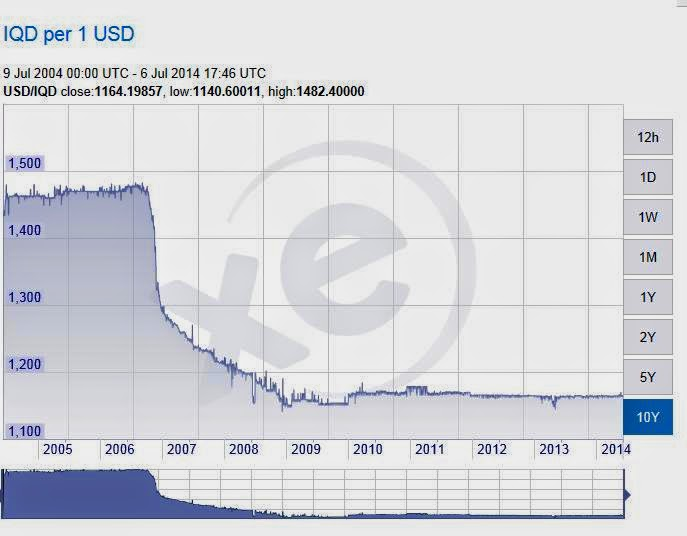 Adam Montana's Take on the Crisis in Iraq (7/6/2014) Iqd+chart