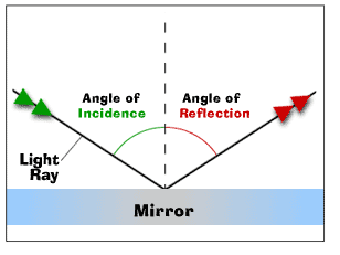 Physics Class 10: LAWS OF REFLECTION OF LIGHT