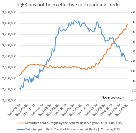 QE3+and+credit+expansion.PNG