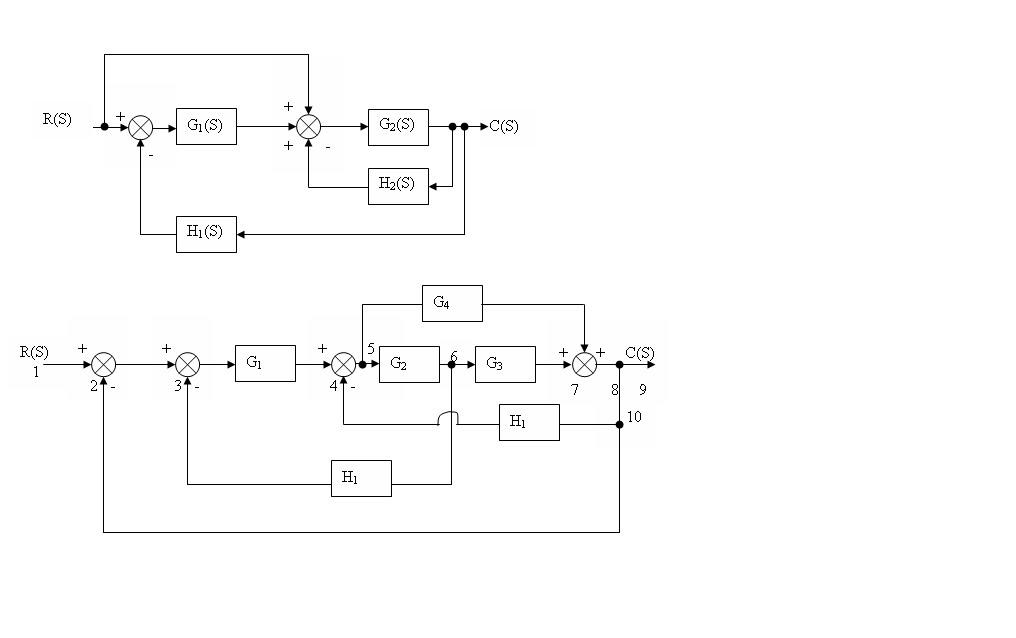 Block diagram practice problems