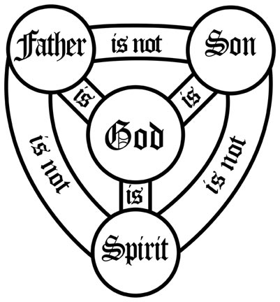 The Solemnity Of The Most Holy Trinity Cycle A Lord If You Will