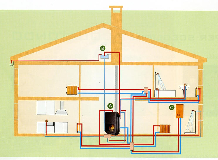 Maqueta de instalaci n el ctrica esquema de una - Calefaccion de gas o electrica ...
