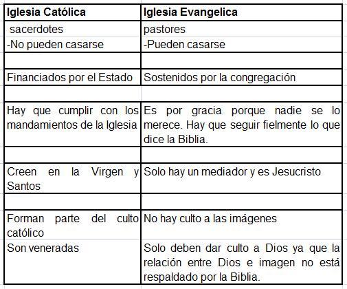 Matrimonio Catolico Definicion : Iglesias evangélicas e católicas dos