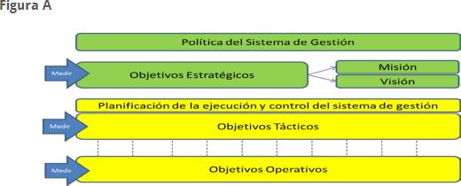 Política de sistema de gestión