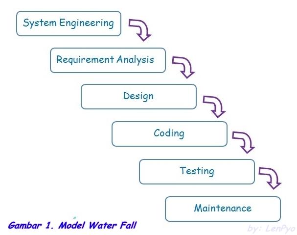 Super fantasy roger s pressman menjabarkan model waterfall ini menjadi 6 tahapan yang dapat dilihat pada gambar di bawah ini berikut dengan penjelasannya ccuart Images