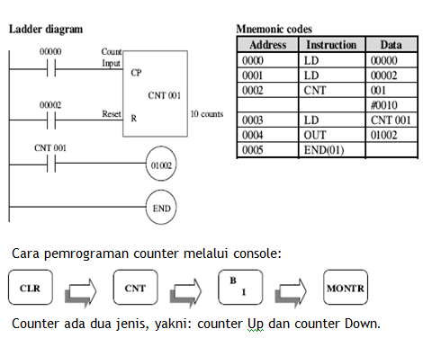 Plc counter pencacah dapat dipakai untuk mencacah bit dengan sv dari 0 sampai dengan 999 brikut adalah ladder program dan mnemonicnya ccuart Choice Image