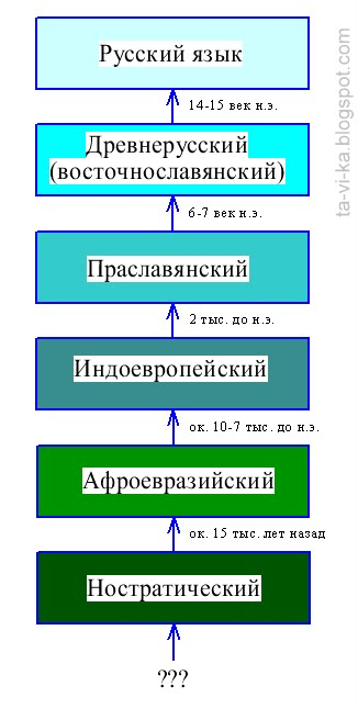 происхождение русского языка