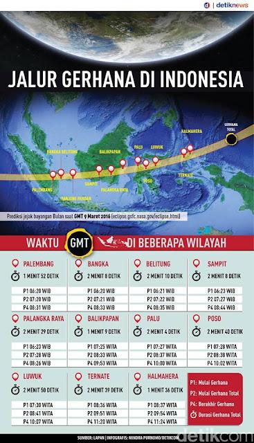 GERHANA MATAHARI TOTAL TAHUN 1983 DI INDONESIA AKAN BERULANG DI TAHUN 2016 INI, SIANG LAKSANA MALAM.