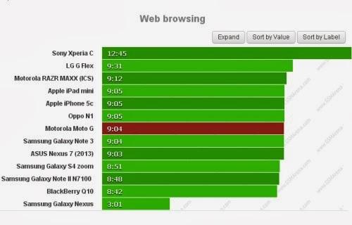 Se volete navigare sul web con il Moto G avrete un autonomia di oltre 9 ore su internet
