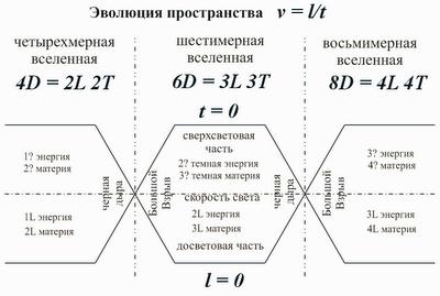 Эволюция пространства. Эволюция Вселенной. Как и откуда появилась наша Вселенная. Черные дыры и Большой Взрыв. Математика для блондинок. Николай Хижняк.