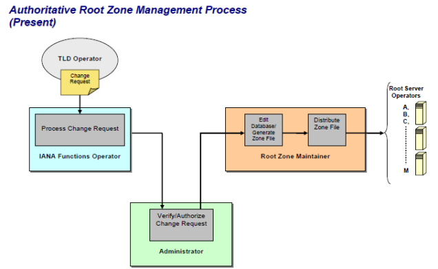 Graphic of the IANA functions -- the internet root zone management process