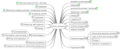 mind map search for internet shopping