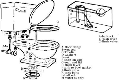 Postcards From Across the Pond: Toilet Troubles on toilet system, toilet tool, toilet diagram exploded-view, toilet vent plumbing diagram, toilet inside workings, toilet floorplan, toilet piping, toilet tank diagram, toilet blueprint, toilet assembly, toilet plan, toilet drain diagram, toilet installation, toilet design, toilet connection, toilet fill valve problems, toilet sewer diagram, toilet fill valve diagram, toilet set, toilet cad,