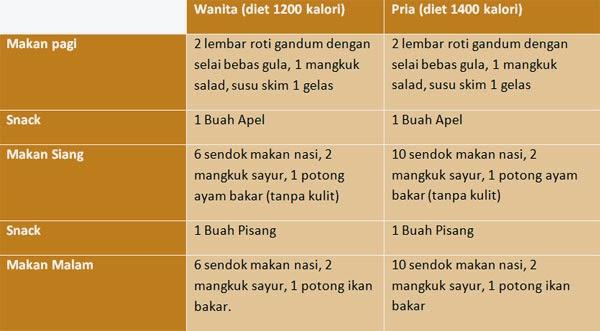 Kalori Bagi Tubuh Wanita