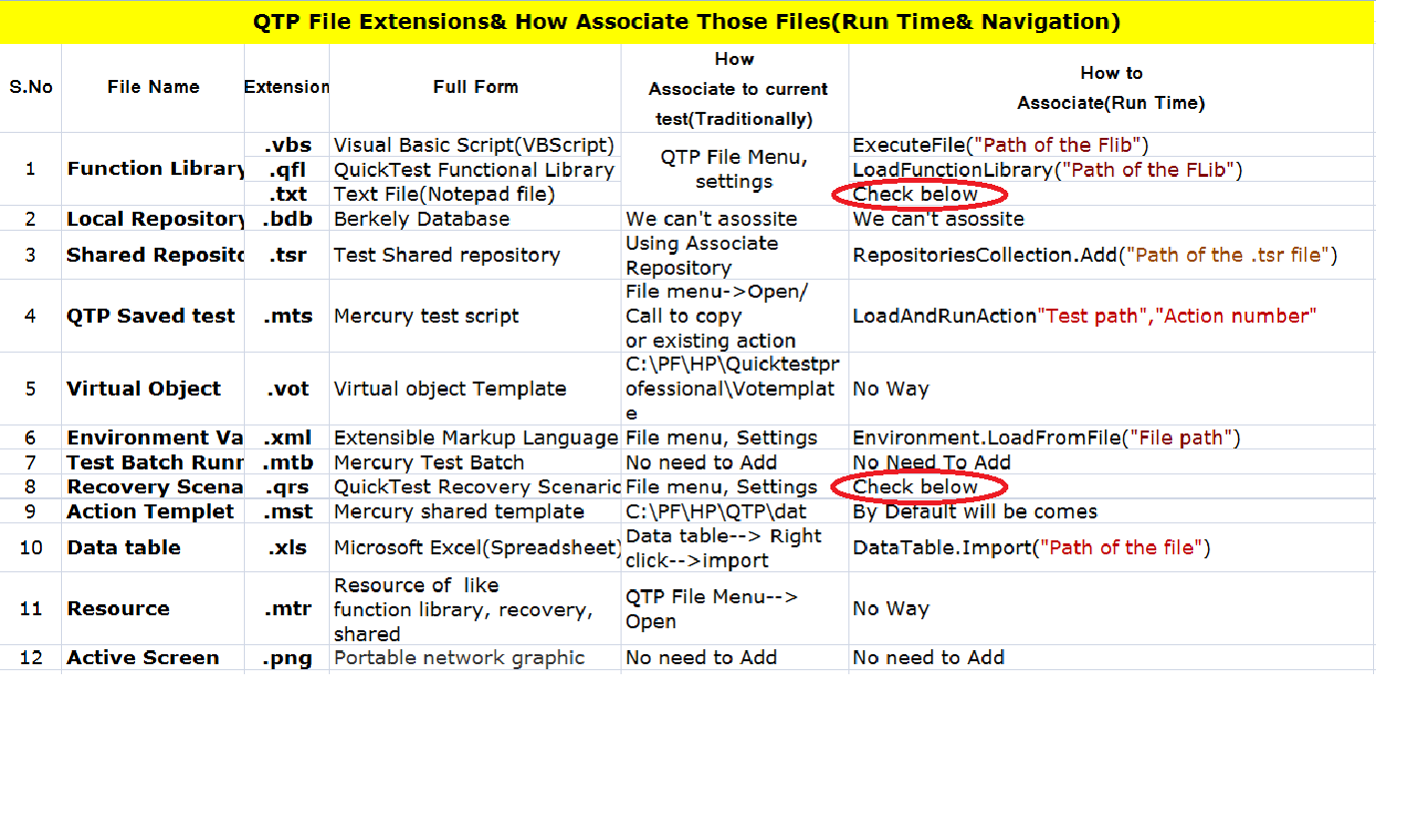 For Automation Testing Bed Qtp All Files Extensions How To