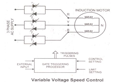 Ac motor speed picture speed control of ac motor using scr 3 phase motor speed control