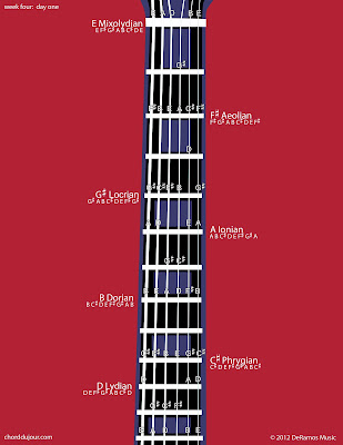 Chord du Jour: Seven #Modes with Three #Sharps / Four #Chords for ...