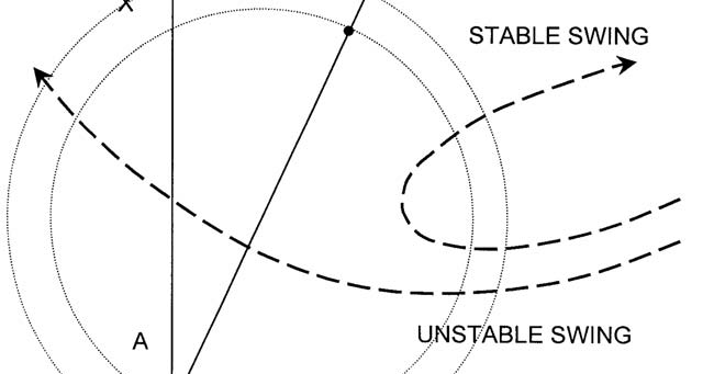 transient stability and out