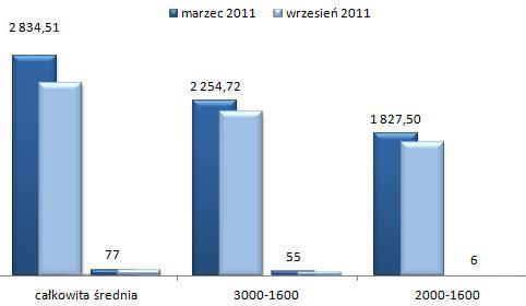 ceny wynajmu mieszkań Wawer Warszawa, trzypokojowe