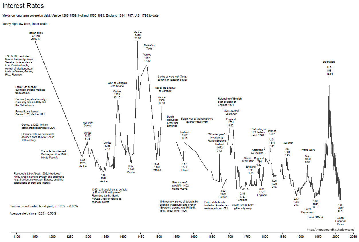Time price research interest rates 1150 2014 historical charts see also here nvjuhfo Choice Image