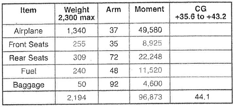 Basic weight and balance equation and mac the mean aerodynamic 2g sciox Image collections