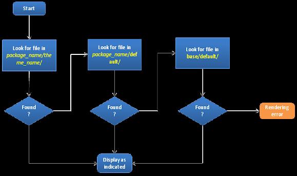 Magento theme workflow