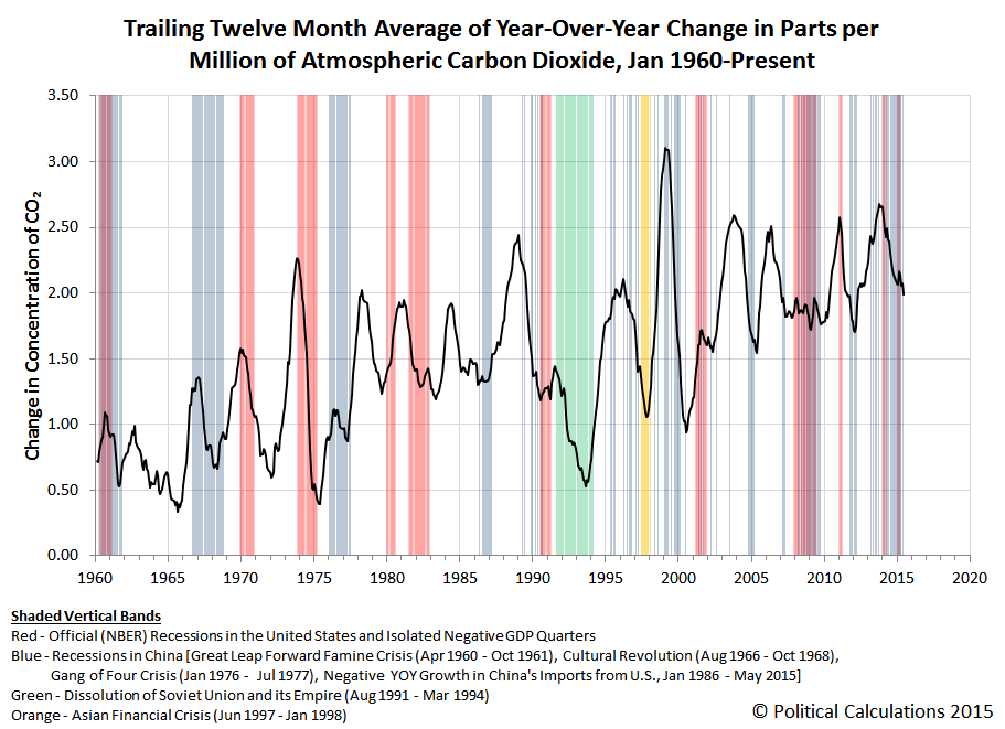 Trailing Twelve Month Average of Year-Over-Year Change in Parts per Million of Atmospheric Carbon Dioxide, Jan 1960-Jun 2015