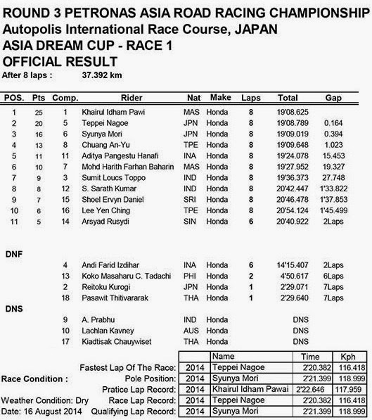 Hasil Race 1 ARRC Asia Dream Cup Autopolis Japan 2014