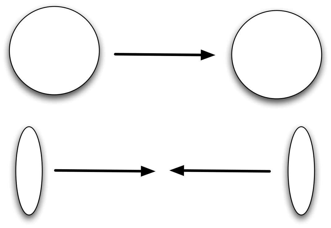 Heavy ion collsision in the rest system of the target (above), and in the center of mass rest system (below)