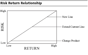 risk return relationship Definition of risk/return trade-off: the relation between risk and return that usually holds, in which one must be willing to accept greater risk if one.