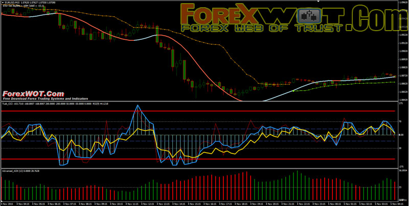 Forex 5 days system of