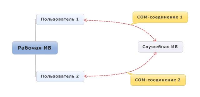 Инициализация соединения