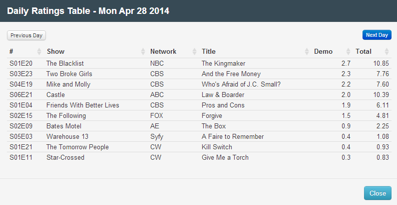 Final Adjusted TV Ratings for Monday 28th April 2014