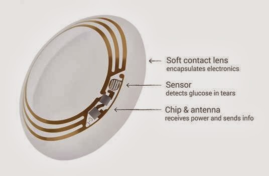 Smart Contact Lenses to Help Diabetics Fight against the Disease