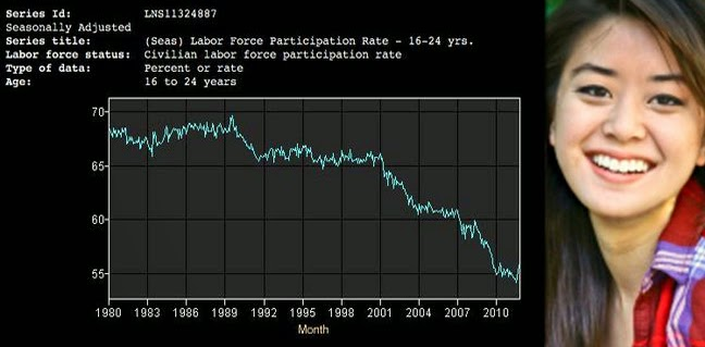 Composite image of an age-group member female plus chart of US Labor Participation Rate for those 16 to 24 years