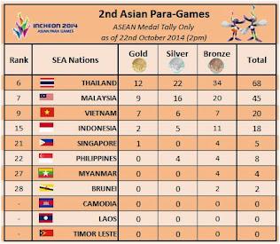 2nd Asian Para-Games 2014