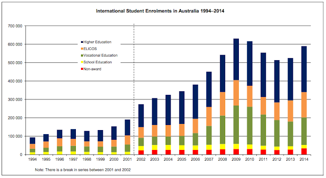 https://internationaleducation.gov.au/research/International-Student-Data/Pages/InternationalStudentData2014.aspx#Annual_Series