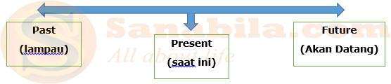 Pengertian dan Macam-macam Tenses dalam Bahasa Inggris