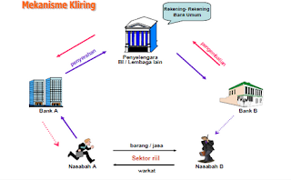 Pengertian Mekanisme dan Contoh Kliring Bank Lengkap