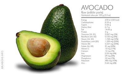 avocado in daily diet lowers bad cholesterol levels