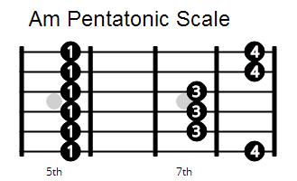 how to play e minor pentatonic blues scale