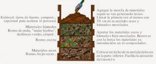 Manual hacer compost en casa manuales de como hacerlo tu mismo - Como hacer compost en casa ...