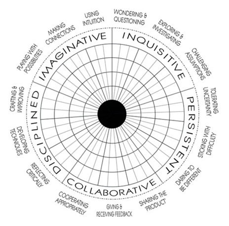 Assessing Creativity: A Guide for Educators - ResearchGate