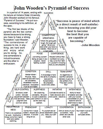 John Wooden Quotes Pdf Quotesgram