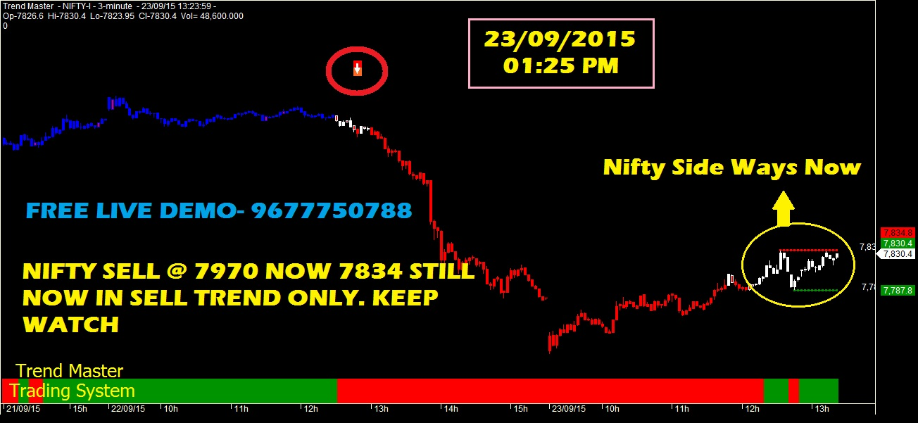 Option Trading And Writing Strategies: NIFTY FUTURE TREND ...