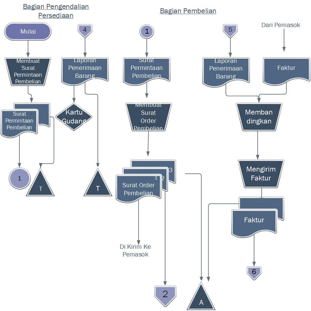 Sistem informasi akuntansi dan sistem informasi manajemen diagram diagram alir data sistem dfd dan flowchart dari sikus pengeluaran kas ccuart Gallery